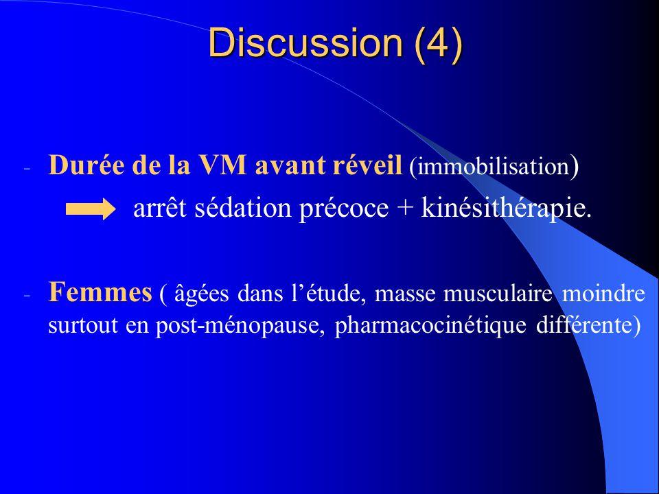 Discussion (4) - Durée de la VM avant réveil (immobilisation ) arrêt sédation précoce + kinésithérapie. - Femmes ( âgées dans létude, masse musculaire