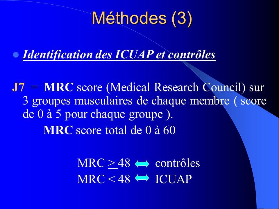 Méthodes (3) Identification des ICUAP et contrôles J7 = MRC score (Medical Research Council) sur 3 groupes musculaires de chaque membre ( score de 0 à