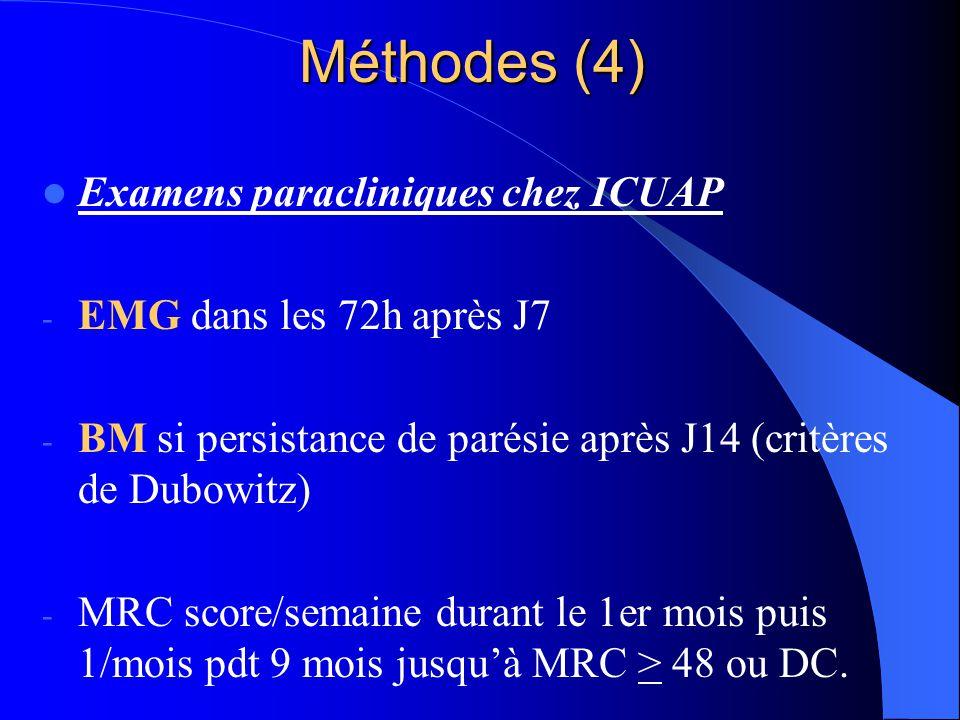 Méthodes (4) Examens paracliniques chez ICUAP - EMG dans les 72h après J7 - BM si persistance de parésie après J14 (critères de Dubowitz) - MRC score/