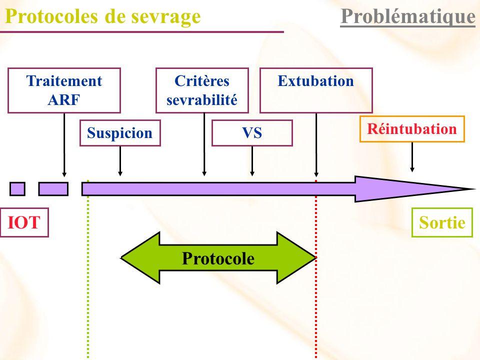 Protocole Problématique IOTSortie Traitement ARF Suspicion Critères sevrabilité VS Extubation Réintubation Protocoles de sevrage