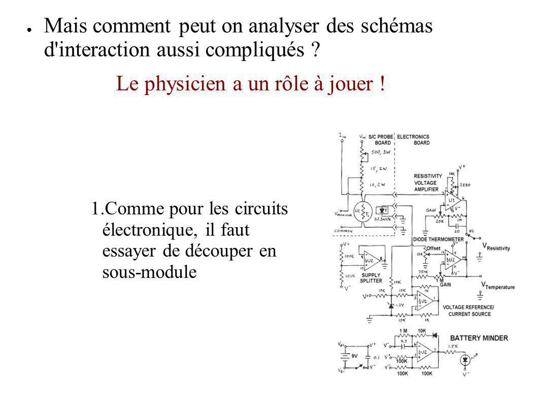 Mais comment peut on analyser des schémas d'interaction aussi compliqués ? Le physicien a un rôle à jouer ! 1.Comme pour les circuits électronique, il