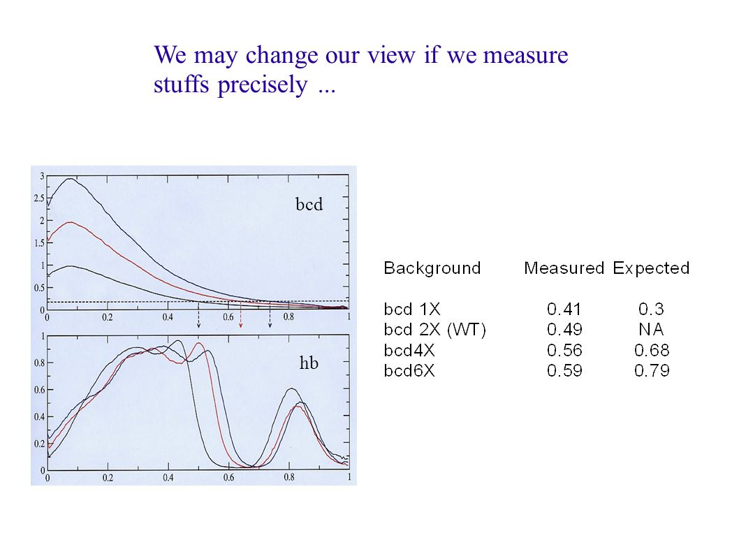 We may change our view if we measure stuffs precisely... bcd hb