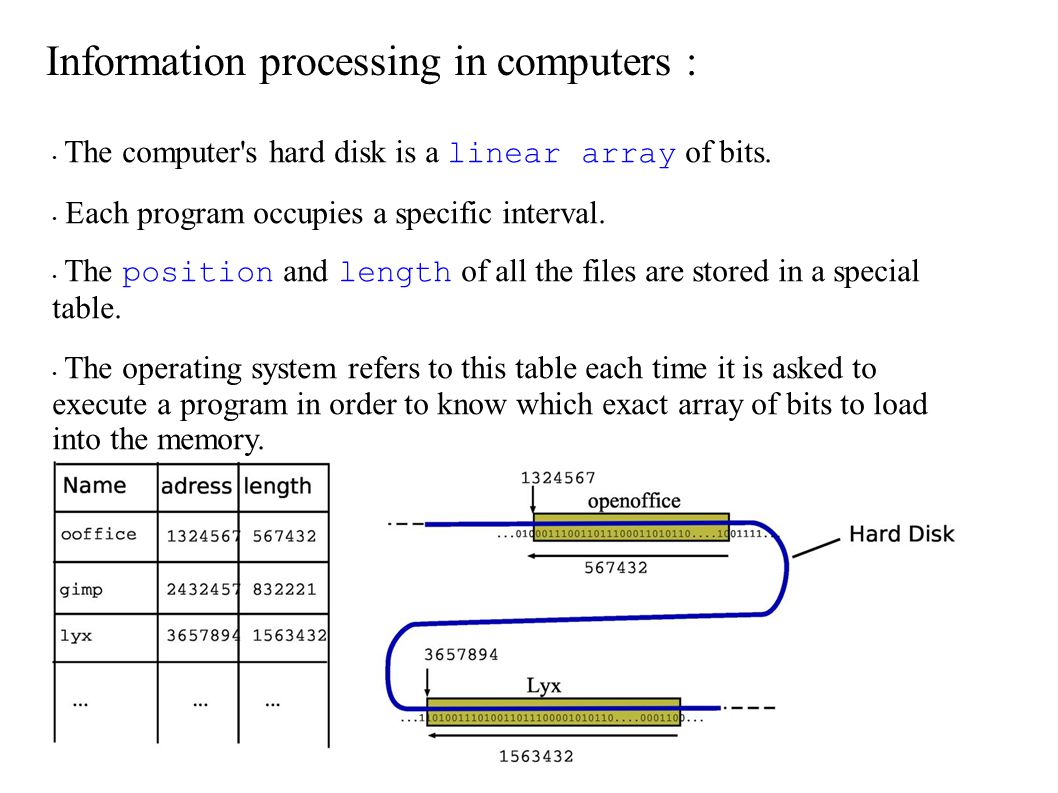 The computer's hard disk is a linear array of bits. Each program occupies a specific interval. The position and length of all the files are stored in