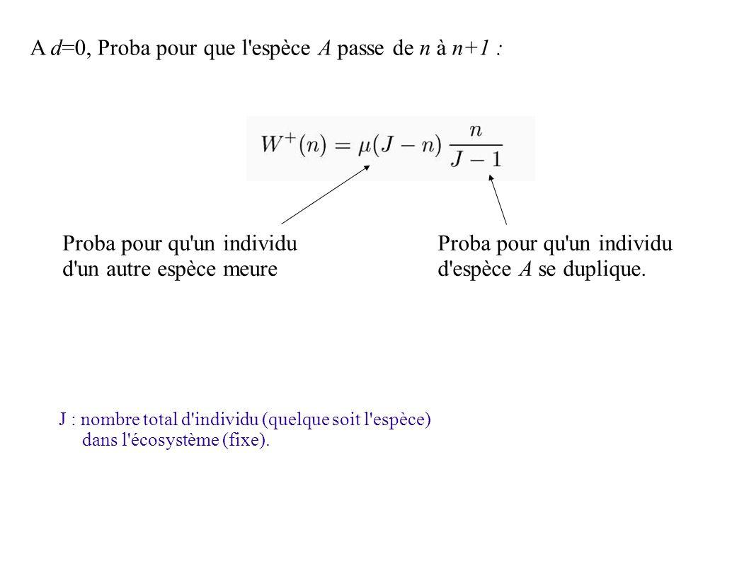 A d=0, Proba pour que l espèce A passe de n à n+1 : Proba pour qu un individu d un autre espèce meure Proba pour qu un individu d espèce A se duplique.