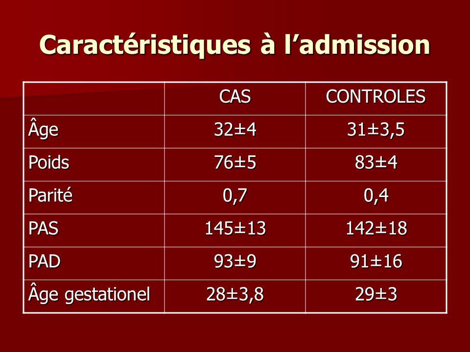 Caractéristiques à ladmission CASCONTROLES Âge 32±4 31±3,5 Poids76±583±4 Parité0,70,4 PAS145±13142±18 PAD93±991±16 Âge gestationel 28±3,829±3