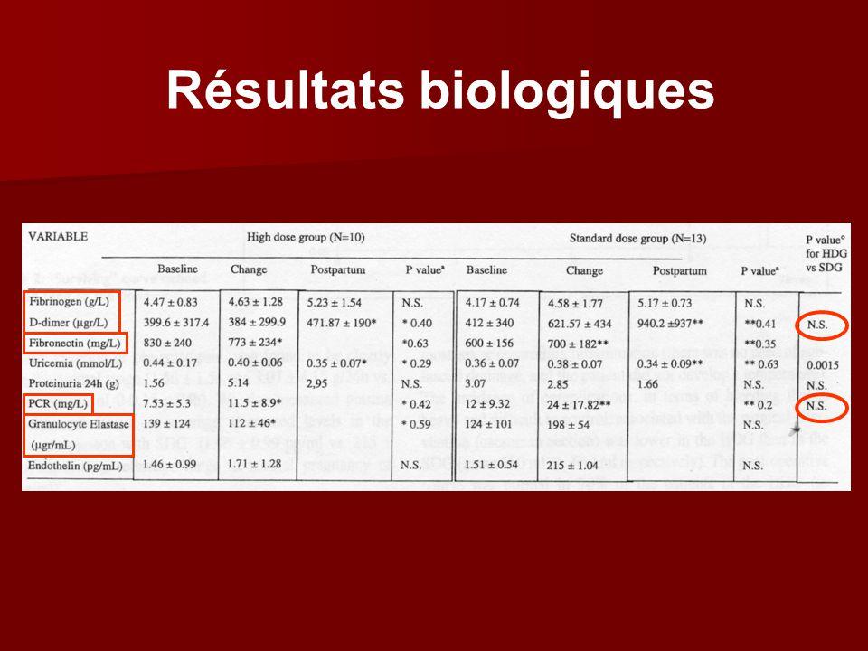 Résultats biologiques