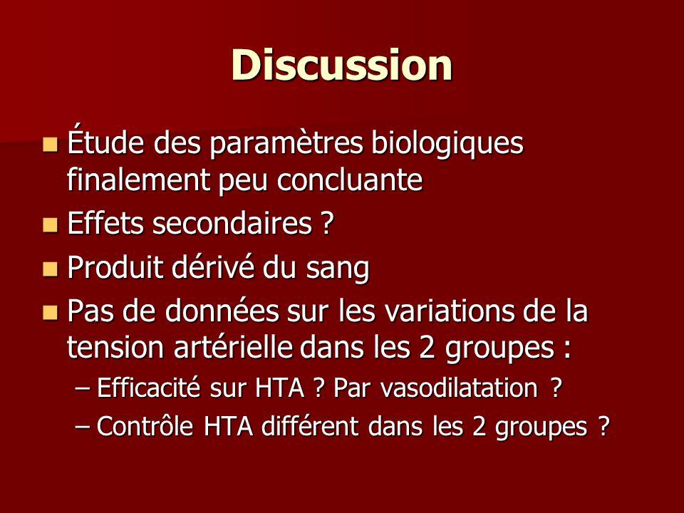 Discussion Étude des paramètres biologiques finalement peu concluante Étude des paramètres biologiques finalement peu concluante Effets secondaires .