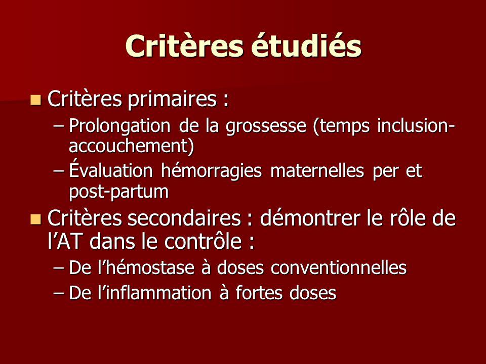 Critères étudiés Critères primaires : Critères primaires : –Prolongation de la grossesse (temps inclusion- accouchement) –Évaluation hémorragies mater