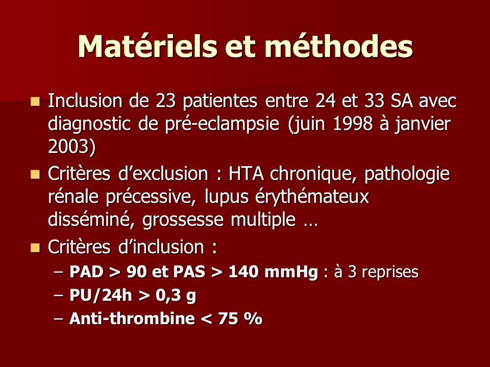 Matériels et méthodes Inclusion de 23 patientes entre 24 et 33 SA avec diagnostic de pré-eclampsie (juin 1998 à janvier 2003) Inclusion de 23 patiente