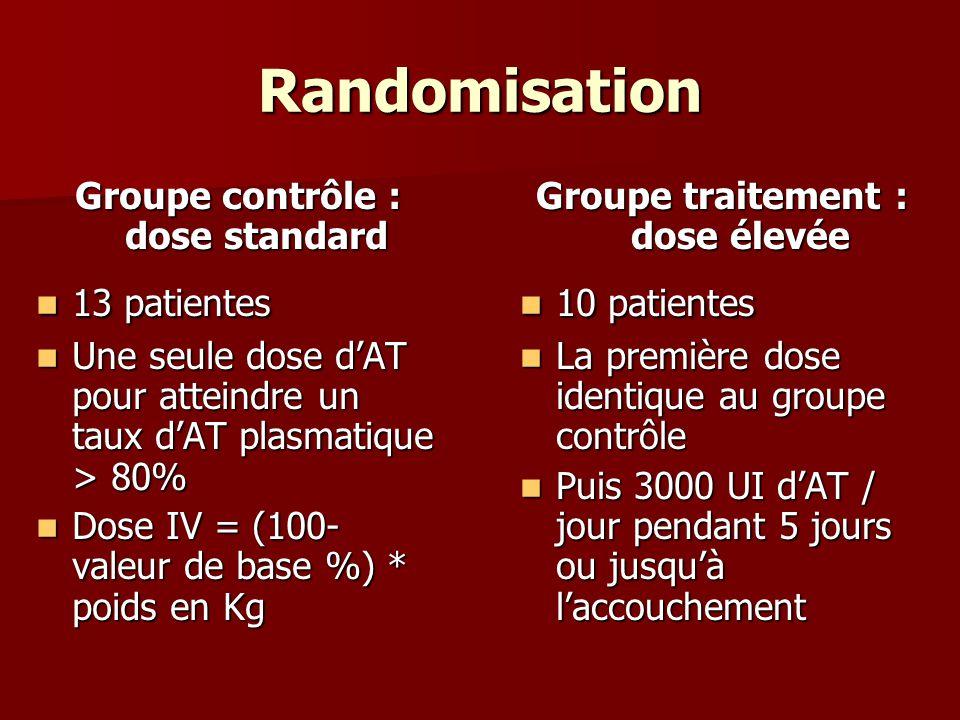 Randomisation Groupe contrôle : dose standard 13 patientes 13 patientes Une seule dose dAT pour atteindre un taux dAT plasmatique > 80% Une seule dose