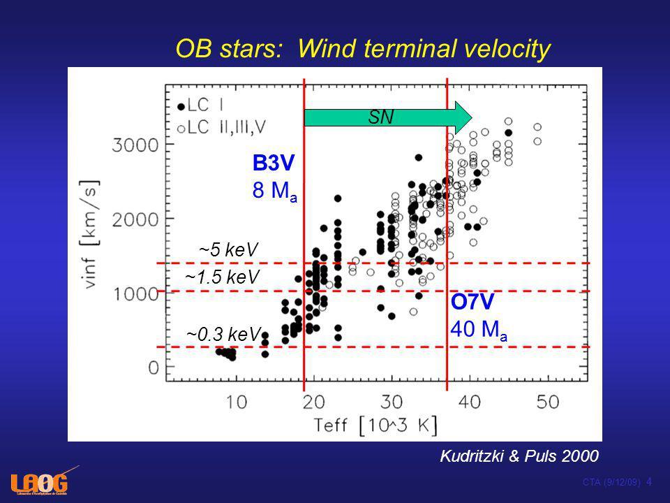 En fin de vie, explosion en supernova –Etapes visibles via 26 Al et 60 Fe (ex.: système solaire: météorites) –Si explosion dans le plasma des vents => onde sonore –Sinon, onde de choc => accélération de particules (DSA => RC) –Partie à haute énergie: sources (SNOBs) –Partie à basse énergie: (sur)ionisation des nuages moléculaires proches –Durée de vie: x 0,1 Myr CTA (9/12/09) 5