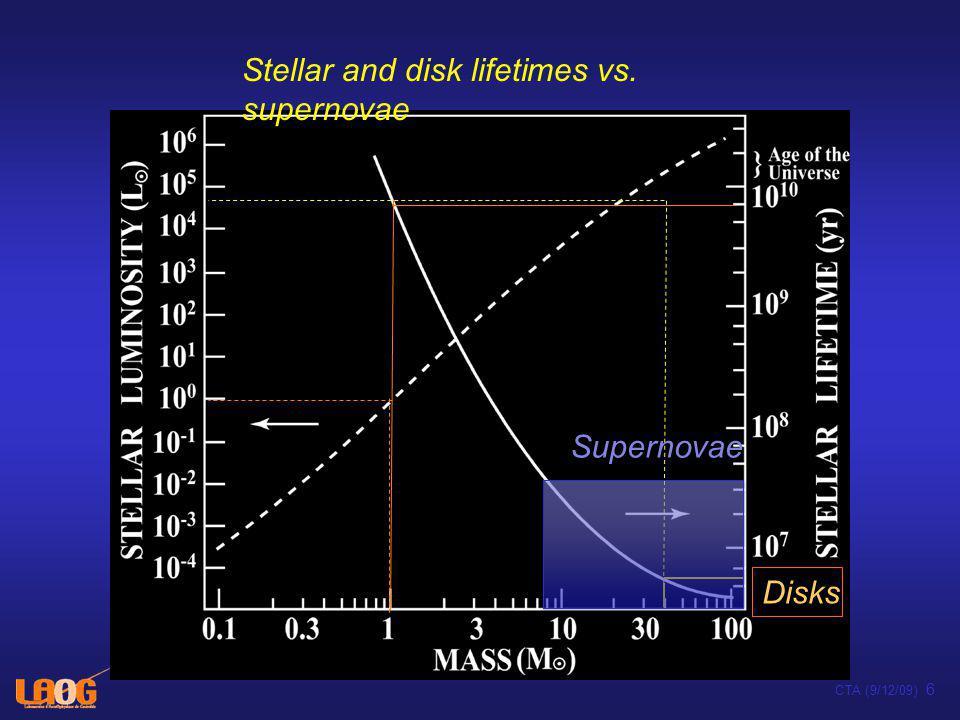 Aharonian et al. 2009 W28 SNR (TeV Cerenkov telescope) TeV -ray PSF CTA (9/12/09) 17