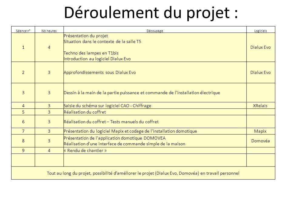 Déroulement du projet : Séance n°Nb heuresDécoupageLogiciels 14 Présentation du projet Situation dans le contexte de la salle T5 Techno des lampes en