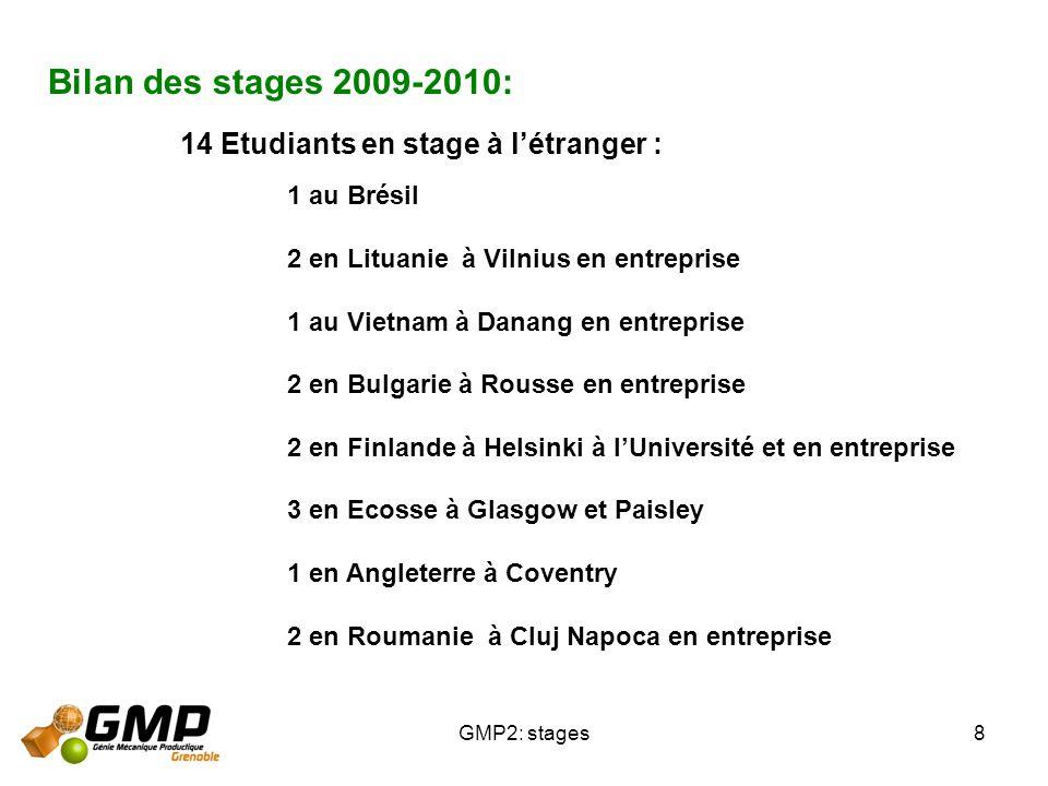 GMP2: stages8 Bilan des stages 2009-2010: 14 Etudiants en stage à létranger : 1 au Brésil 2 en Lituanie à Vilnius en entreprise 1 au Vietnam à Danang