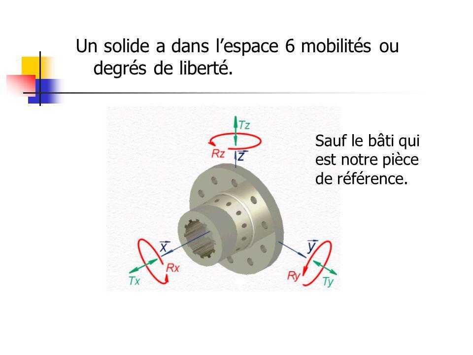 Un solide a dans lespace 6 mobilités ou degrés de liberté. Sauf le bâti qui est notre pièce de référence.