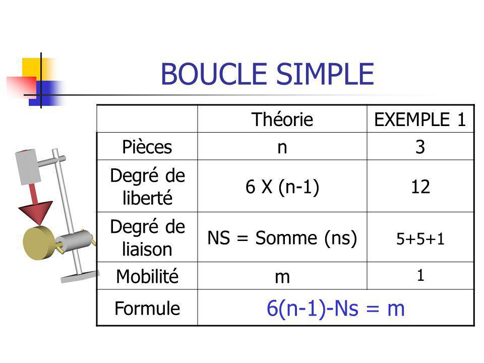 BOUCLE SIMPLE ThéorieEXEMPLE 1 Piècesn3 Degré de liberté 6 X (n-1)12 Degré de liaison NS = Somme (ns) Mobilitém Formule 6(n-1)-Ns = m 5+5+1 1
