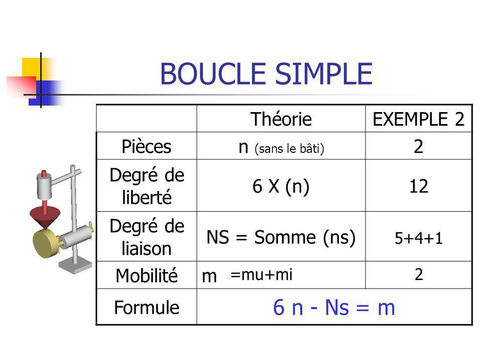 BOUCLE SIMPLE ThéorieEXEMPLE 2 Piècesn (sans le bâti) 2 Degré de liberté 6 X (n)12 Degré de liaison NS = Somme (ns) Mobilitém Formule 6 n - Ns = m 5+4