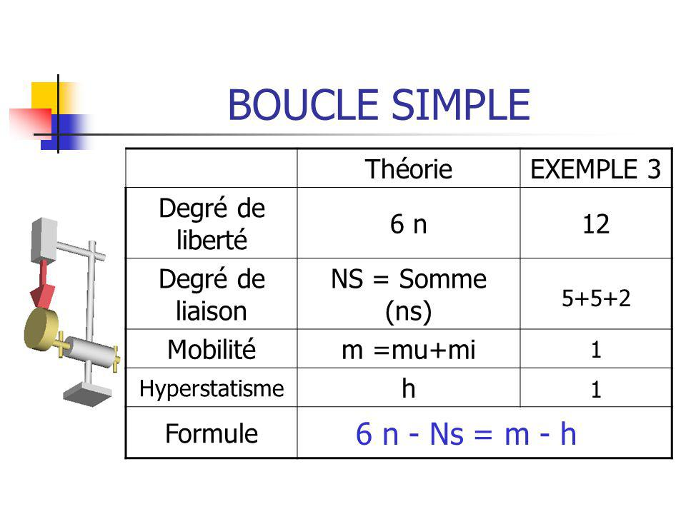 BOUCLE SIMPLE ThéorieEXEMPLE 3 Degré de liberté 6 n12 Degré de liaison NS = Somme (ns) Mobilitém =mu+mi Hyperstatisme h Formule 5+5+2 1 6 n - Ns = m -