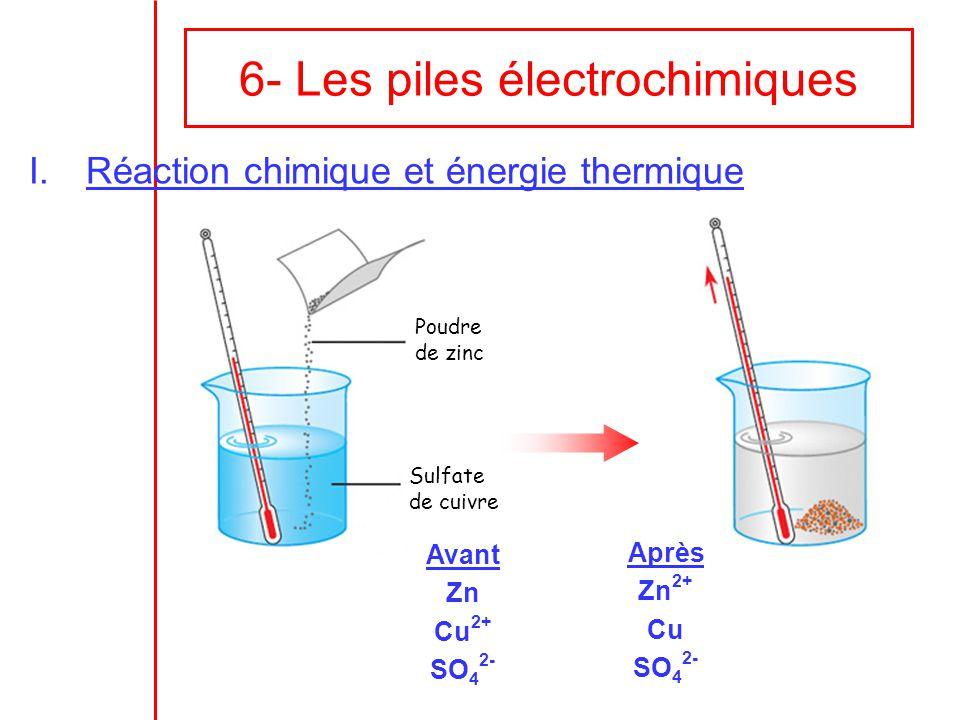 6- Les piles électrochimiques I.Réaction chimique et énergie thermique Poudre de zinc Sulfate de cuivre Avant Zn Cu 2+ SO 4 2- Après Zn 2+ Cu SO 4 2-