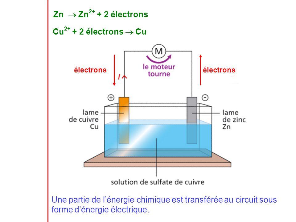 Zn Zn 2+ + 2 électrons Cu 2+ + 2 électrons Cu électronsélectrons Une partie de l énergie chimique est transférée au circuit sous forme d énergie élect