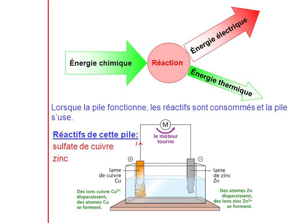 Énergie chimique Réaction Énergie électrique Énergie thermique Lorsque la pile fonctionne, les réactifs sont consommés et la pile suse. Réactifs de ce