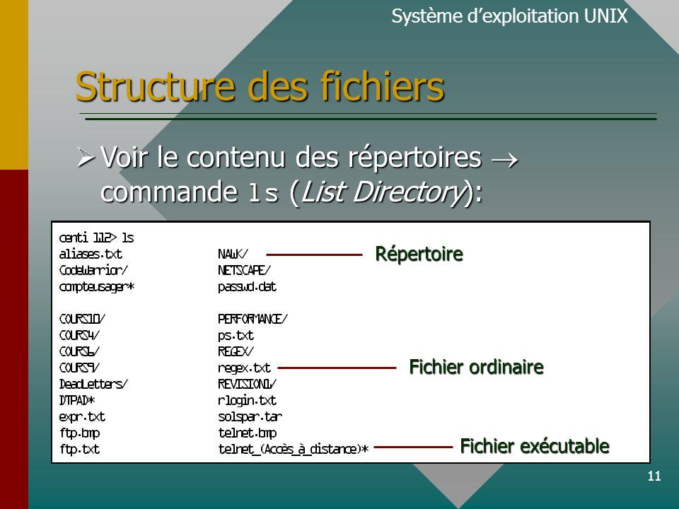 11 Structure des fichiers Voir le contenu des répertoires commande ls (List Directory): Voir le contenu des répertoires commande ls (List Directory): Système dexploitation UNIXRépertoire Fichier ordinaire Fichier exécutable