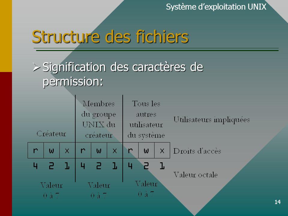 14 Structure des fichiers Signification des caractères de permission: Signification des caractères de permission: Système dexploitation UNIX