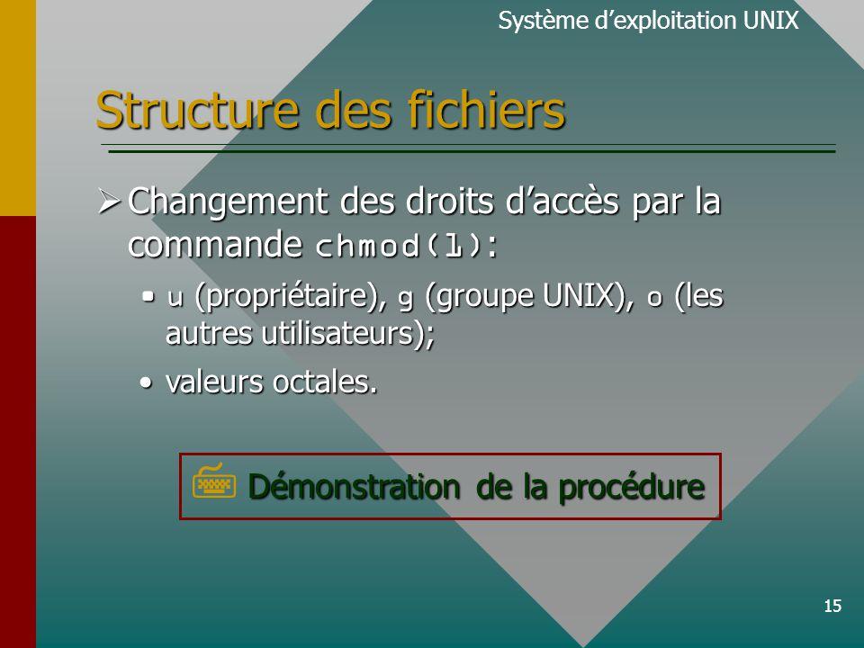15 Structure des fichiers Changement des droits daccès par la commande chmod(1) : Changement des droits daccès par la commande chmod(1) : u (propriétaire), g (groupe UNIX), o (les autres utilisateurs);u (propriétaire), g (groupe UNIX), o (les autres utilisateurs); valeurs octales.valeurs octales.