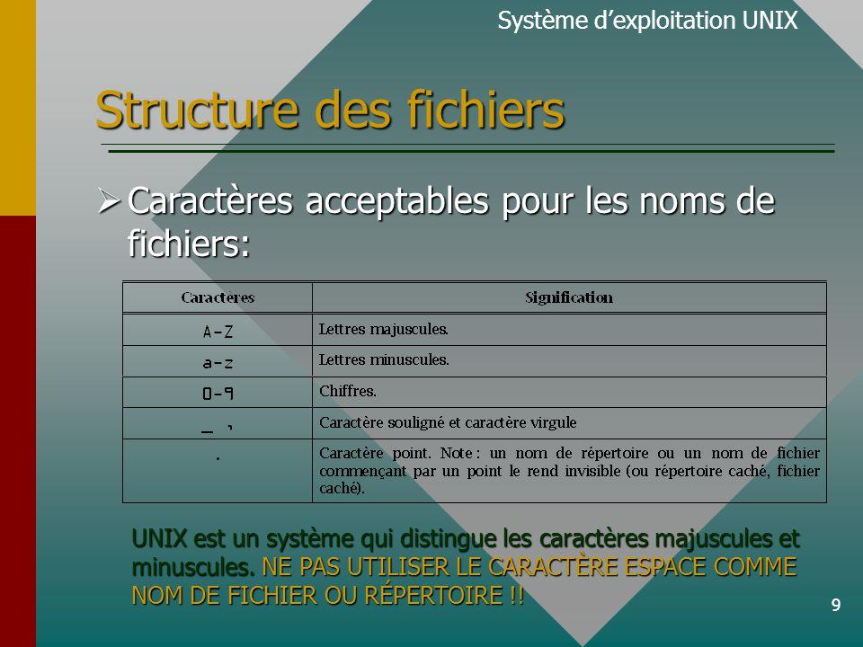 20 Structure de fichiers Caractères spéciaux utilisés dans la génération des noms de fichier.