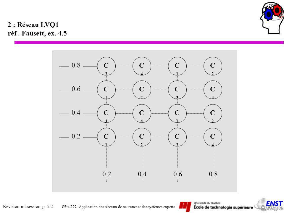 a)Si on présente une entrée de valeur (0.25, 0.25) étiqueté classe 1, le neurone C 1 (0.2, 0.2) est le plus proche, il est bien étiqueté et ses poids sont ajustés par (0.2, 0.2) + 0.5(0.25 – 0.2, 0.25 – 0.2) = (0.225, 0.225) C4C4 C2C2 C3C3 C2C2 C4C4 C1C1 C3C3 C4C4 C2C2 C3C3 C1C1 C2C2 C4C4 C1C1 C3C3 0.225 (0.25, 0.25) C1C1 0.40.60.80.2 0.225 0.8 0.6 0.4 0.2