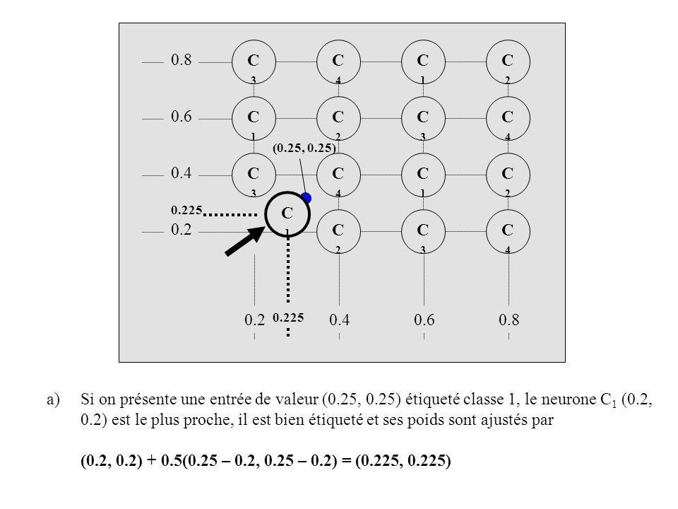 C4C4 C2C2 C3C3 C2C2 C1C1 C3C3 C4C4 C2C2 C3C3 C1C1 C2C2 C4C4 C1C1 C3C3 0.425 C1C1 b) Si on présente une entrée de valeur (0.4, 0.35) étiqueté classe 1, le neurone C 4 (0.4, 0.4) est le plus proche mais il est mal étiqueté et ses poids sont ajustés par (0.4, 0.4) - 0.5(0.4 – 0.4, 0.35 – 0.4) = (0.4, 0.425) C4C4 (0.4, 0.35) 0.8 0.6 0.4 0.60.80.2