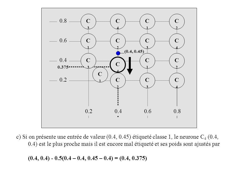 C4C4 C2C2 C3C3 C2C2 C1C1 C4C4 C2C2 C3C3 C1C1 C2C2 C4C4 C1C1 C3C3 c) Si on présente une entrée de valeur (0.4, 0.45) étiqueté classe 1, le neurone C 4 (0.4, 0.4) est le plus proche mais il est encore mal étiqueté et ses poids sont ajustés par (0.4, 0.4) - 0.5(0.4 – 0.4, 0.45 – 0.4) = (0.4, 0.375) C4C4 0.375 (0.4, 0.45) C1C1 0.8 0.6 0.4 0.60.80.2 C3C3