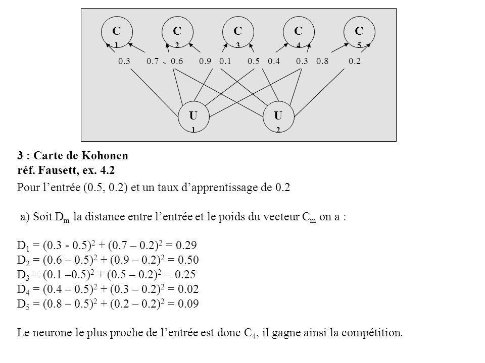 U2U2 U1U1 C4C4 C2C2 C3C3 C1C1 C5C5 0.30.70.60.90.10.50.40.30.80.2 Pour lentrée (0.5, 0.2) et un taux dapprentissage de 0.2 a) Soit D m la distance entre lentrée et le poids du vecteur C m on a : D 1 = (0.3 - 0.5) 2 + (0.7 – 0.2) 2 = 0.29 D 2 = (0.6 – 0.5) 2 + (0.9 – 0.2) 2 = 0.50 D 3 = (0.1 –0.5) 2 + (0.5 – 0.2) 2 = 0.25 D 4 = (0.4 – 0.5) 2 + (0.3 – 0.2) 2 = 0.02 D 5 = (0.8 – 0.5) 2 + (0.2 – 0.2) 2 = 0.09 Le neurone le plus proche de lentrée est donc C 4, il gagne ainsi la compétition.