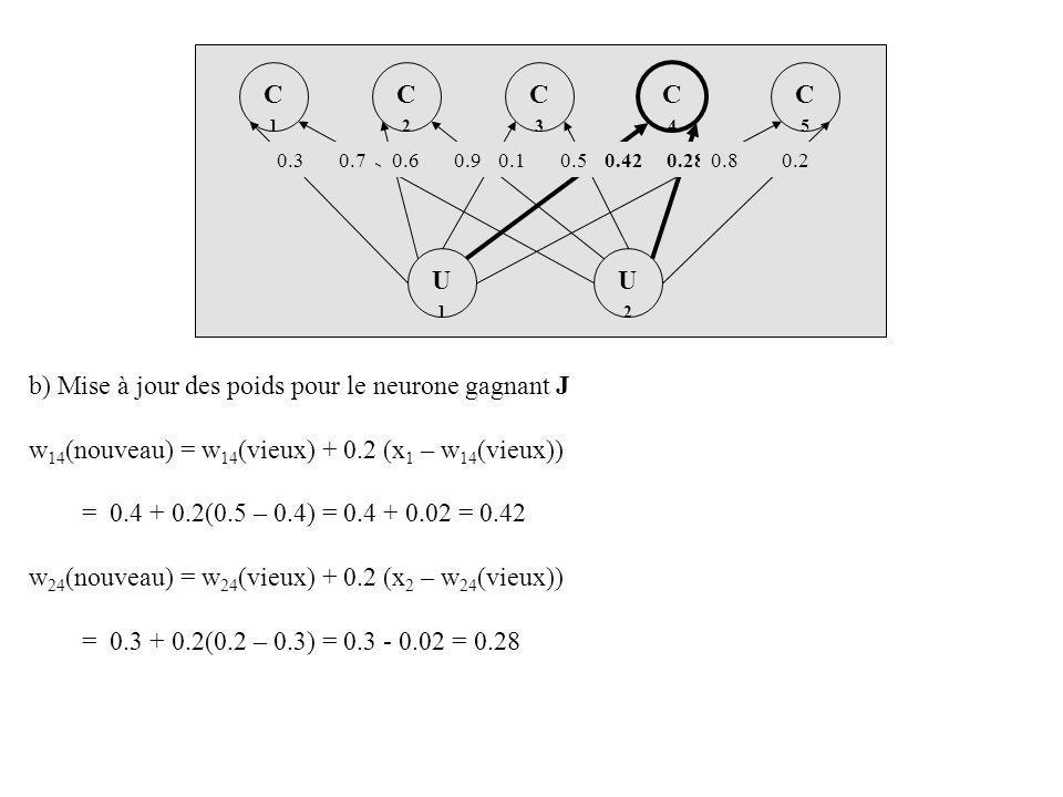b) Mise à jour des poids pour le neurone gagnant J w 14 (nouveau) = w 14 (vieux) + 0.2 (x 1 – w 14 (vieux)) = 0.4 + 0.2(0.5 – 0.4) = 0.4 + 0.02 = 0.42 w 24 (nouveau) = w 24 (vieux) + 0.2 (x 2 – w 24 (vieux)) = 0.3 + 0.2(0.2 – 0.3) = 0.3 - 0.02 = 0.28 U2U2 U1U1 C4C4 C2C2 C3C3 C1C1 C5C5 0.30.70.60.90.10.50.420.280.80.2