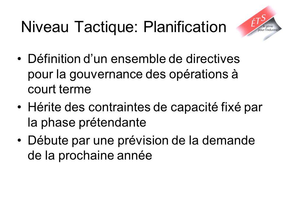 Niveau Tactique: Planification Décisions: –De quel usine/ entrepôt va-t-on satisfaire la demande.