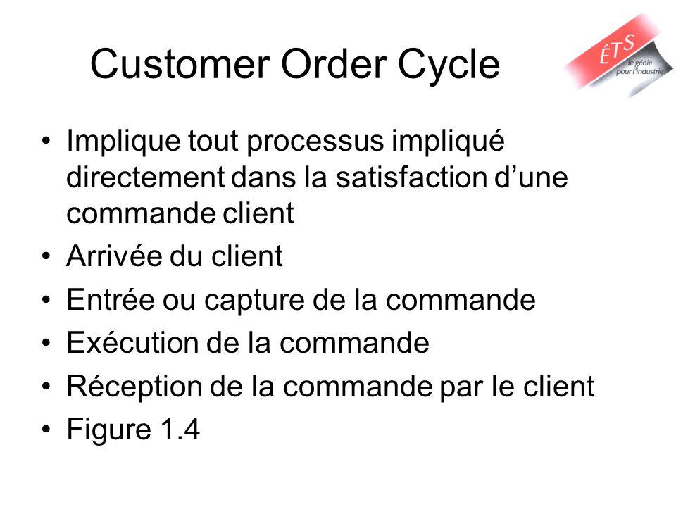 Cycle de Réapprovisionnement Tout processus impliqué dans le réapprovisionnement de la commande dun détaillant Déclenchement de la commande par le détaillant Entrée de la commande détaillant Exécution de la commande du détaillant Reception de commande par le détaillant Figure 1.5