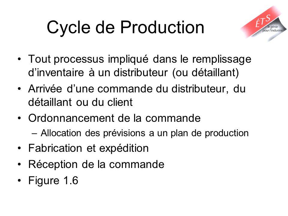 Cycle dAchat Tout processus nécessaire pour sassurer que les matériaux sont disponibles à la fabrication selon le calendrier de production Commandes des Manufacturiers auprès de leurs fournisseurs Peut être déterminer précisément par les calendriers de production Important de partager linformation avec les fournisseurs