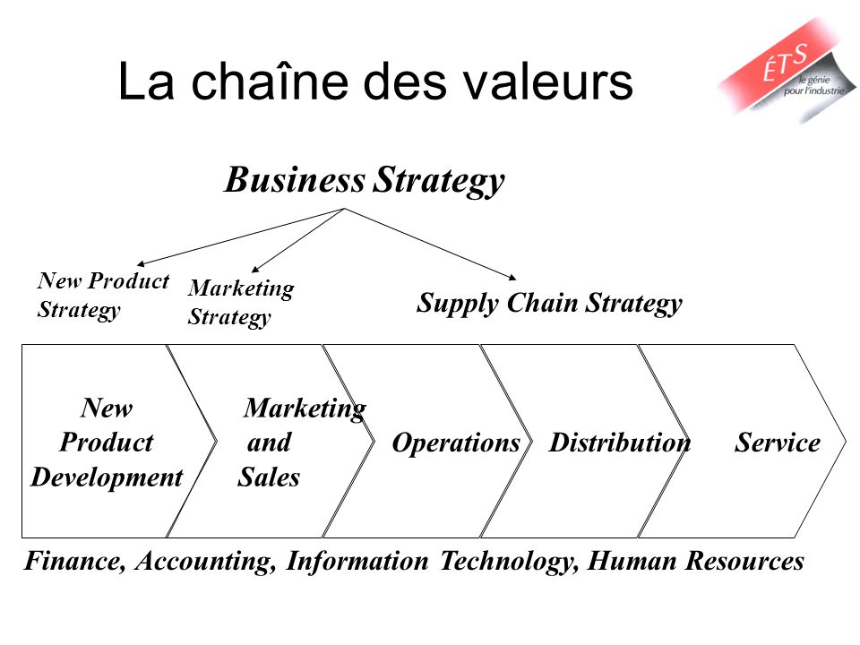 La chaîne des valeurs New Product Development Marketing and Sales Operations Distribution Service Finance, Accounting, Information Technology, Human R