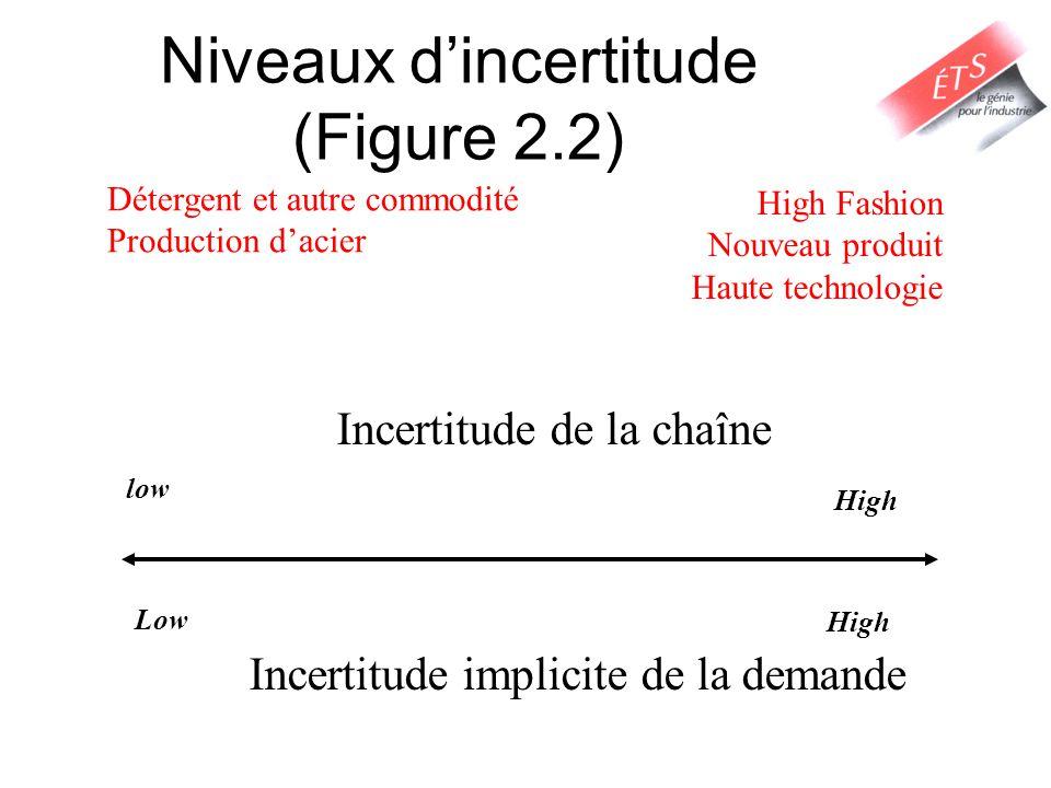 Étape 2: Compréhension de la chaîne logistique Comment répondre à la demande.
