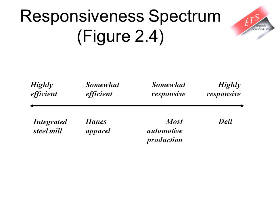 Responsiveness Spectrum (Figure 2.4) Integrated steel mill Dell Highly efficient Highly responsive Somewhat efficient Somewhat responsive Hanes appare
