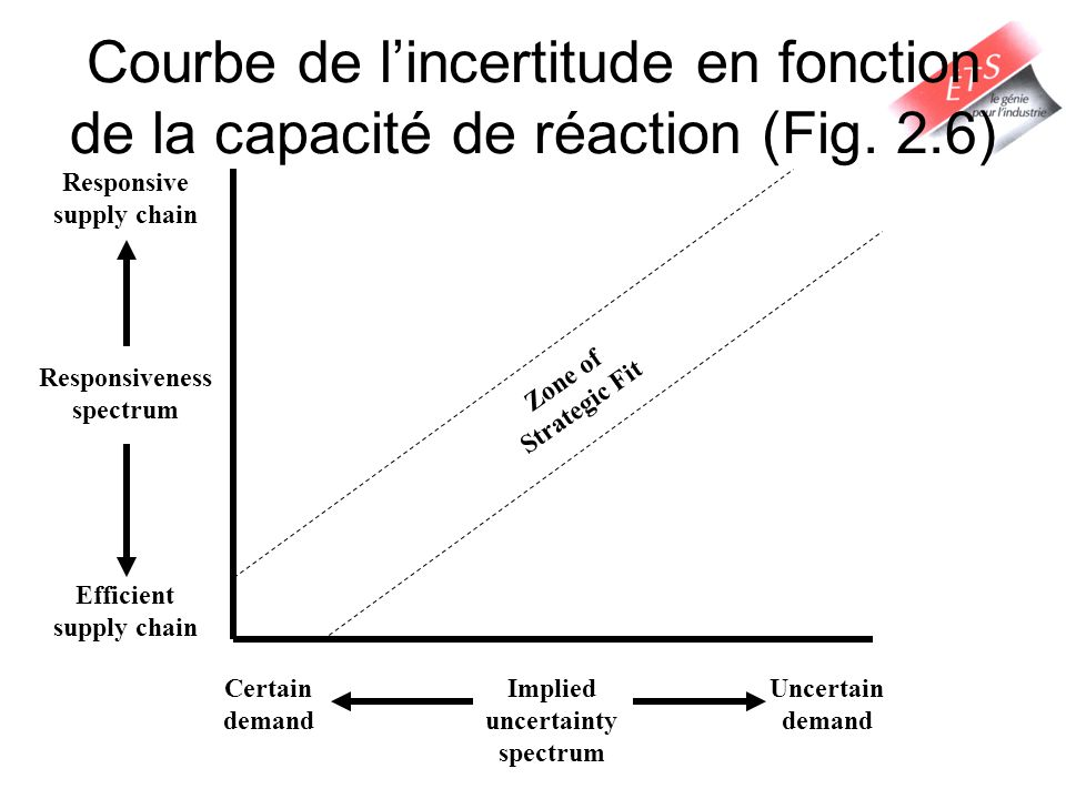 Courbe de lincertitude en fonction de la capacité de réaction (Fig. 2.6) Implied uncertainty spectrum Responsive supply chain Efficient supply chain C