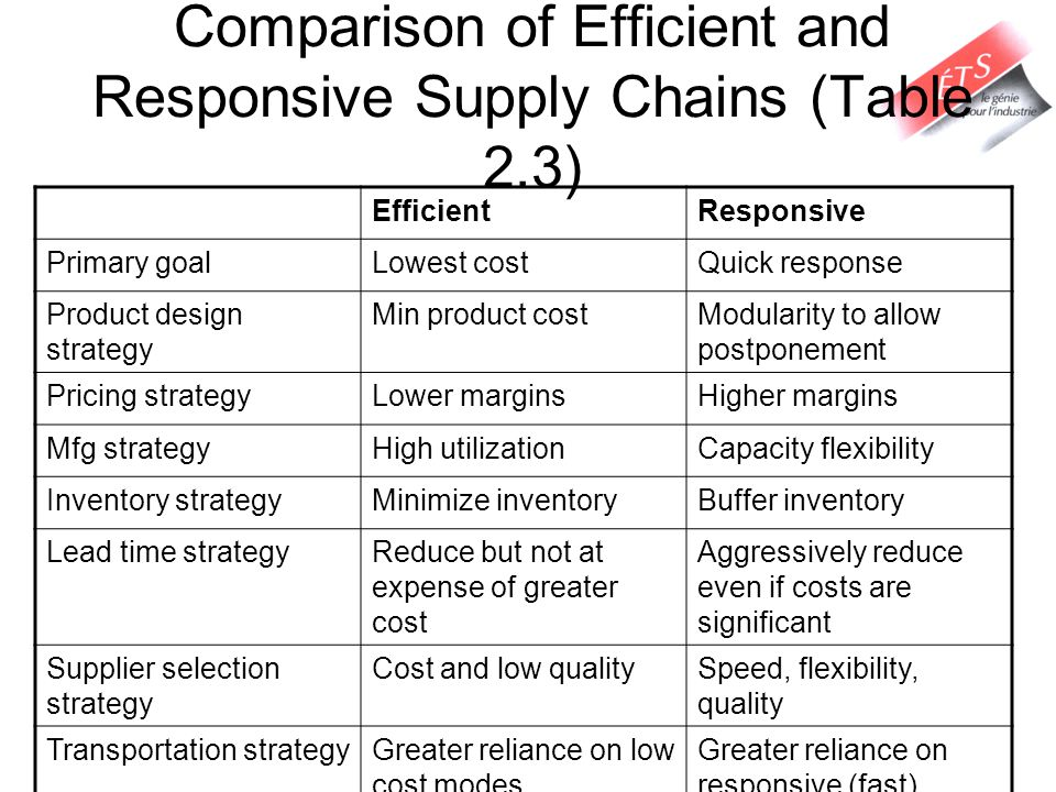 Comparison of Efficient and Responsive Supply Chains (Table 2.3) EfficientResponsive Primary goalLowest costQuick response Product design strategy Min