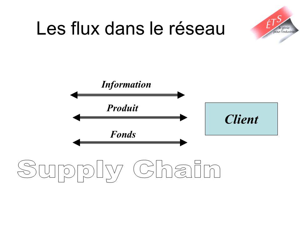 Lobjectif de la chaîne Logistique Maximiser la création de la valeur –Valeur de la chaîne logistique: Différence entre ce que le produit vaut pour un client et les efforts déployés dans la chaîne pour satisfaire à la demande du client.