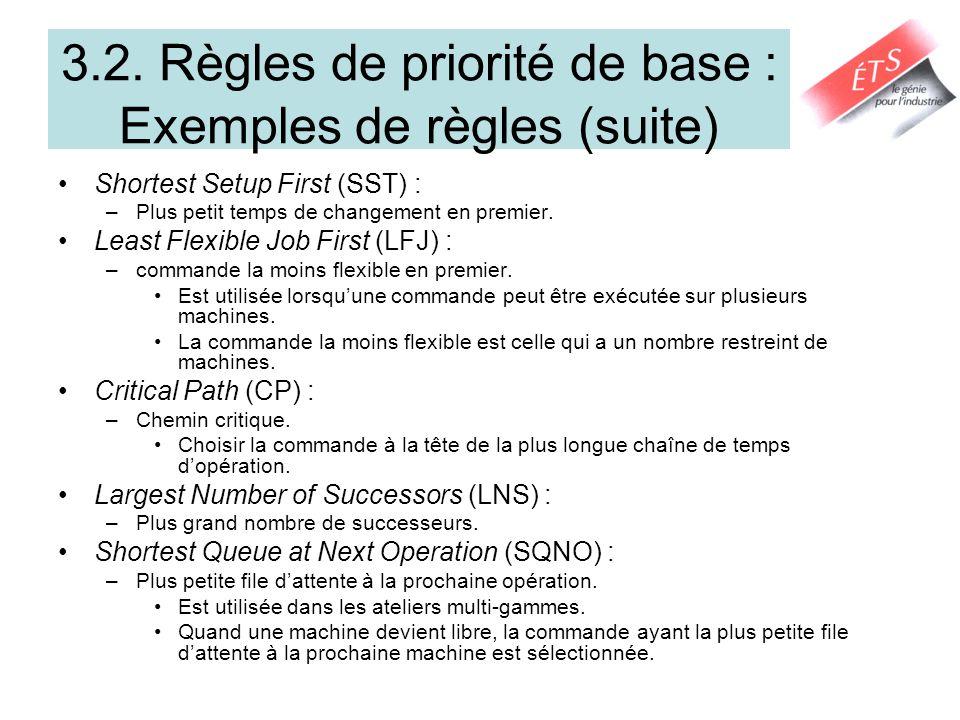 3.2. Règles de priorité de base : Exemples de règles (suite) Shortest Setup First (SST) : –Plus petit temps de changement en premier. Least Flexible J