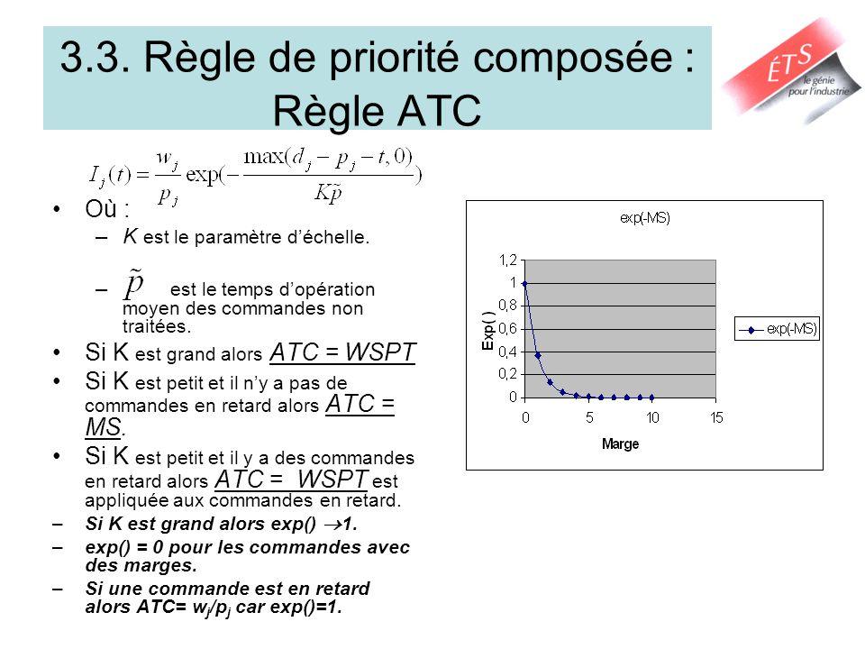 3.3. Règle de priorité composée : Règle ATC Où : –K est le paramètre déchelle. – est le temps dopération moyen des commandes non traitées. Si K est gr