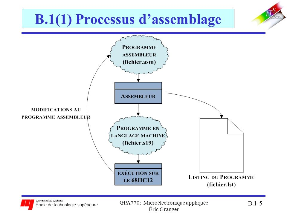 Université du Québec École de technologie supérieure GPA770: Microélectronique appliquée Éric Granger B.1-16 B.1(3) Modes dadressage déf.: méthode utilisée par le CPU afin daccéder aux données pour exécuter des instructions Indicateurs du mode: op-code + opérants Types de modes dadressage: a.mode inhérent ( INH ) b.mode immédiat ( IMM ) c.mode direct ( DIR ) d.mode étendu ( EXT ) e.mode indexé ( IDX ) f.mode relative ( REL )
