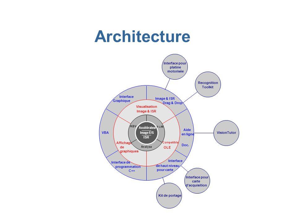 Interface Graphique Image & ISR Drag & Drop Aide en ligne VBA C++ programmation Interface de de haut niveau pour carte Interface Doc. Architecture Ima