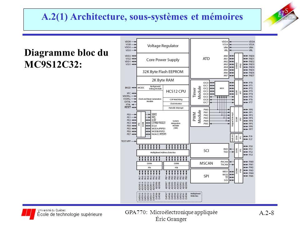 Université du Québec École de technologie supérieure GPA770: Microélectronique appliquée Éric Granger A.2-9 A.2(1) Architecture, sous-systèmes et mémoires Types de sous-systèmes dans le 68HCS12: communication sérielle: interfaces pour communications asynchrones et synchrones temporisation: capter des entrées, générer des sorties, accumuler des impulsions conversion de données: convertir un signal analogique en nombre binaire non-signé mémoire: stocker les variables, le code, etc.