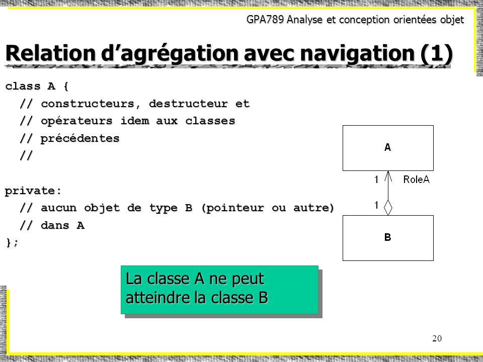 GPA789 Analyse et conception orientées objet 20 Relation dagrégation avec navigation (1) class A { // constructeurs, destructeur et // constructeurs, destructeur et // opérateurs idem aux classes // opérateurs idem aux classes // précédentes // précédentes // // private: // aucun objet de type B (pointeur ou autre) // aucun objet de type B (pointeur ou autre) // dans A // dans A}; La classe A ne peut atteindre la classe B