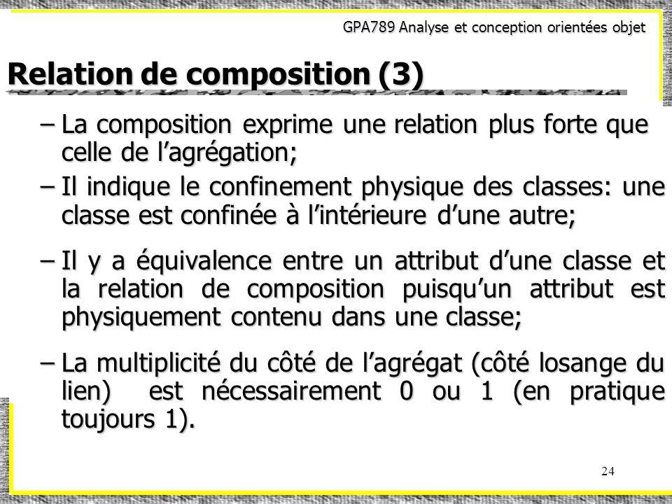 GPA789 Analyse et conception orientées objet 24 Relation de composition (3) –La composition exprime une relation plus forte que celle de lagrégation; –Il indique le confinement physique des classes: une classe est confinée à lintérieure dune autre; –Il y a équivalence entre un attribut dune classe et la relation de composition puisquun attribut est physiquement contenu dans une classe; –La multiplicité du côté de lagrégat (côté losange du lien) est nécessairement 0 ou 1 (en pratique toujours 1).
